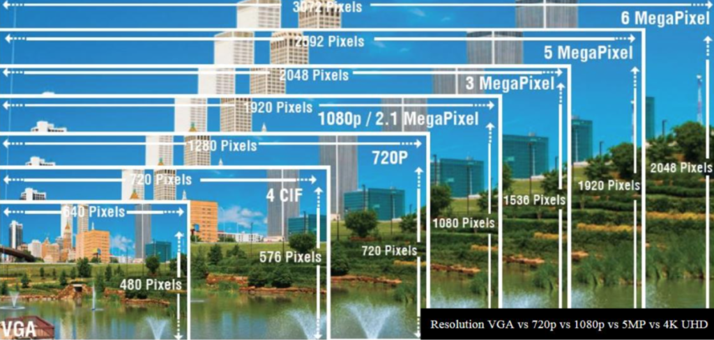 edmonton digital recorders megapixel security cameras - resolution comparison